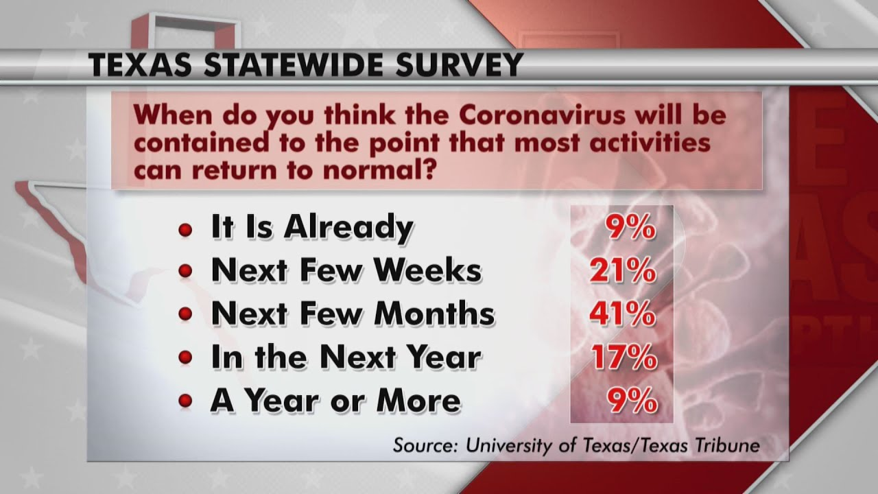 Is Texas Moving Too Fast or Not Fast Enough?
