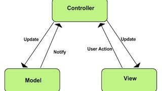 Model View Controller ( MVC ) - Explained in Hindi