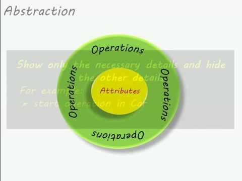 Object Oriented Programming through Java - Part 1