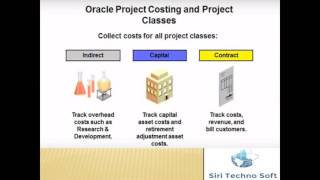 getlinkyoutube.com-Oracle Project Accounting Introduction (on Oracle EBS R12)