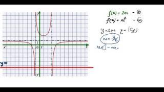 getlinkyoutube.com-المناقشة البيانية من الشكل f(x)=am+b