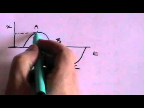 Simple Harmonic Motion -DVtyRt0CSSw