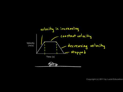 Physical Science 1.8j - Interpreting Velocity Graphs