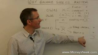 What is a balance sheet explained  Tutorials