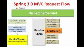 getlinkyoutube.com-SPRING 3 MVC FRAMEWORK INTRODUCTION | SPRING 3 MVC SESSION 1| INTRODUCTION TO SPRING 3 MVC
