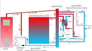 getlinkyoutube.com-Пиролизный котел и самодельный теплоаккумулятор, обвязка котла и работа ГВС