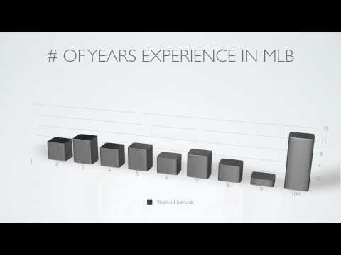 2011 MLB Catcher Demographics