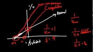 getlinkyoutube.com-Pharmacodynamics Made Simple