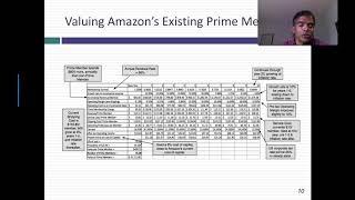 Loss Leader or Value Creator? Breaking down Amazon Prime