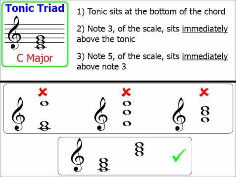 Chords Part 1: Tonic Triads (Major Keys)