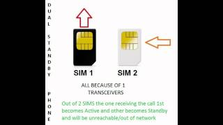 getlinkyoutube.com-Dual sim phone working/type ,differnce between Standby ,Active & Smart dual phones