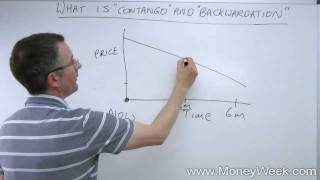 What are 'contango' and 'backwardation'?  Tutorials