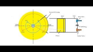getlinkyoutube.com-Valve Timing Diagram of SI engine