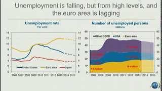OECD Forum 2014 Presentation of the Economic Outlook