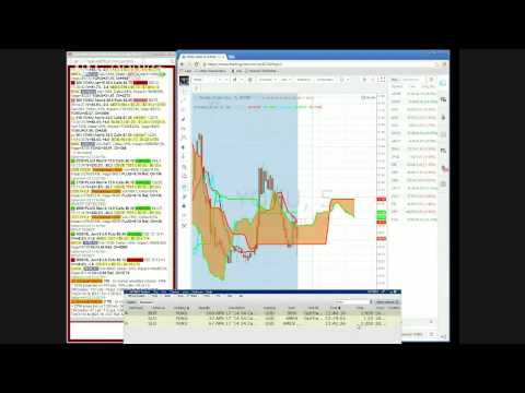 3.12.2014 $1200 Profits in YOKU in an Hour and why Exited