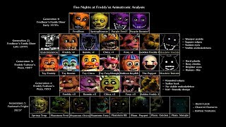 getlinkyoutube.com-Every Five Nights At Freddy's JumpScares 1,2,3,4 (HD)