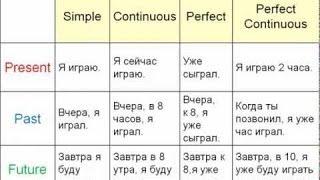 getlinkyoutube.com-Сравнение времен в английском языке (часть1)