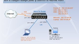 getlinkyoutube.com-MikroTik Router | Configure multiple public ip addresses