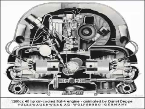 Como funciona o motor do Fusca.