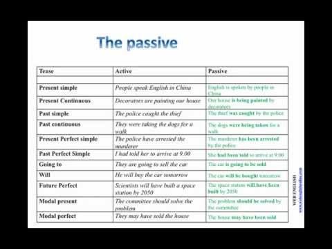 The Passive (English Grammar)