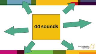 Understanding phonics: Why is teaching this way effective?
