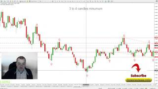 getlinkyoutube.com-Secret Tip To Detecting Trend Changes As Early As Possible In Forex