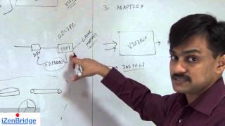 PMI-ACP : Empirical Process : Scrum : Lesson 2 : 1 of 7