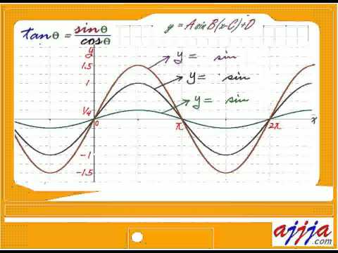 Trigonometry - Sinusoid Part 1 Sine Wave