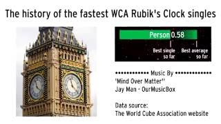 getlinkyoutube.com-The history of the fastest WCA Rubik's Clock singles