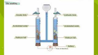getlinkyoutube.com-Electrolysis Of Water