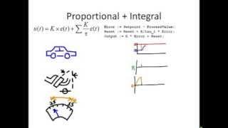 getlinkyoutube.com-PID Math Demystified