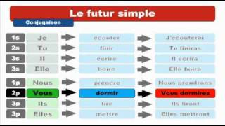 [Learn French] The future tenses