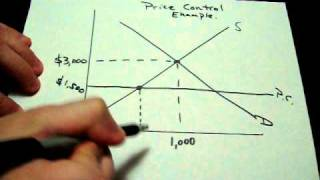 Supply And Demand With A Price Ceiling Control AP Economics Shortage Microeconomics