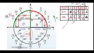 getlinkyoutube.com-ابسط طريقة لايجاد cos وsin و tan للزوايا عبر الدائرة المثلثية