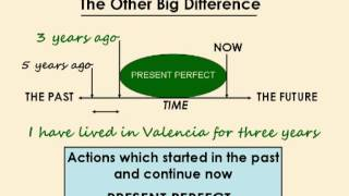 getlinkyoutube.com-Present Perfect or Past Simple?