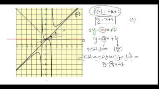 getlinkyoutube.com-المناقشة البيانية للمعادلة f(x)=mx+1