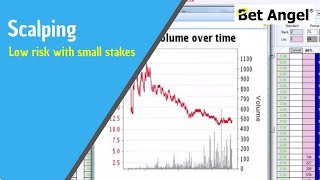 getlinkyoutube.com-Betfair trading - Low risk trading will small stakes
