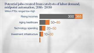 Job Growth Catalysts