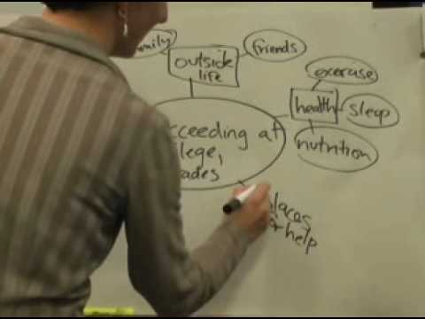 Concept Mapping: How to Start Your Term Paper Research