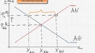 getlinkyoutube.com-VWL - Arbeitsmarktmodell
