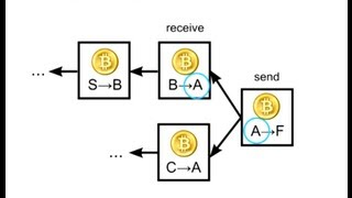 getlinkyoutube.com-How Bitcoin Works Under the Hood