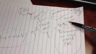 PMBOK 5 Study Tactics
