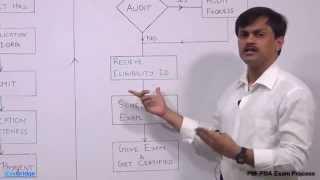 PMI-PBA | Exam Process - iZenBridge