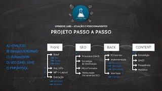 UpInside Labs - Projeto Passo A Passo