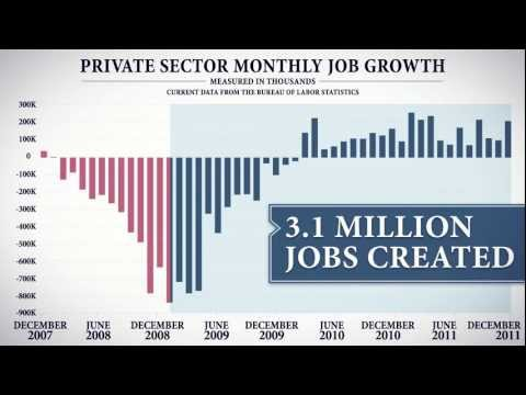 President Obama's Record on Jobs - Obama for America 2012 Ad
