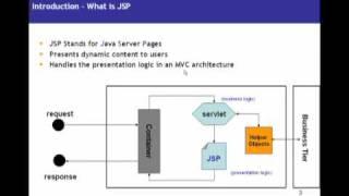 getlinkyoutube.com-JSP (Java Server pages) video tutorial