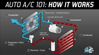 getlinkyoutube.com-AC Avalanche - Auto Air Conditioning 101 Made Easy