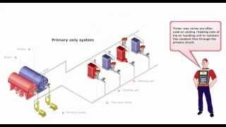 getlinkyoutube.com-5 - Primary pumps - Danfoss