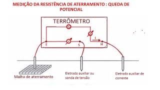 getlinkyoutube.com-A-59 MEDIÇÃO DA RESISTÊNCIA DE ATERRAMENTO: QUEDA DE POTENCIAL