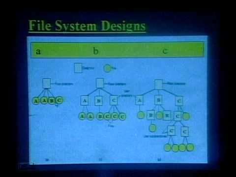 AIOU BS Computer Science Operating System Program 10